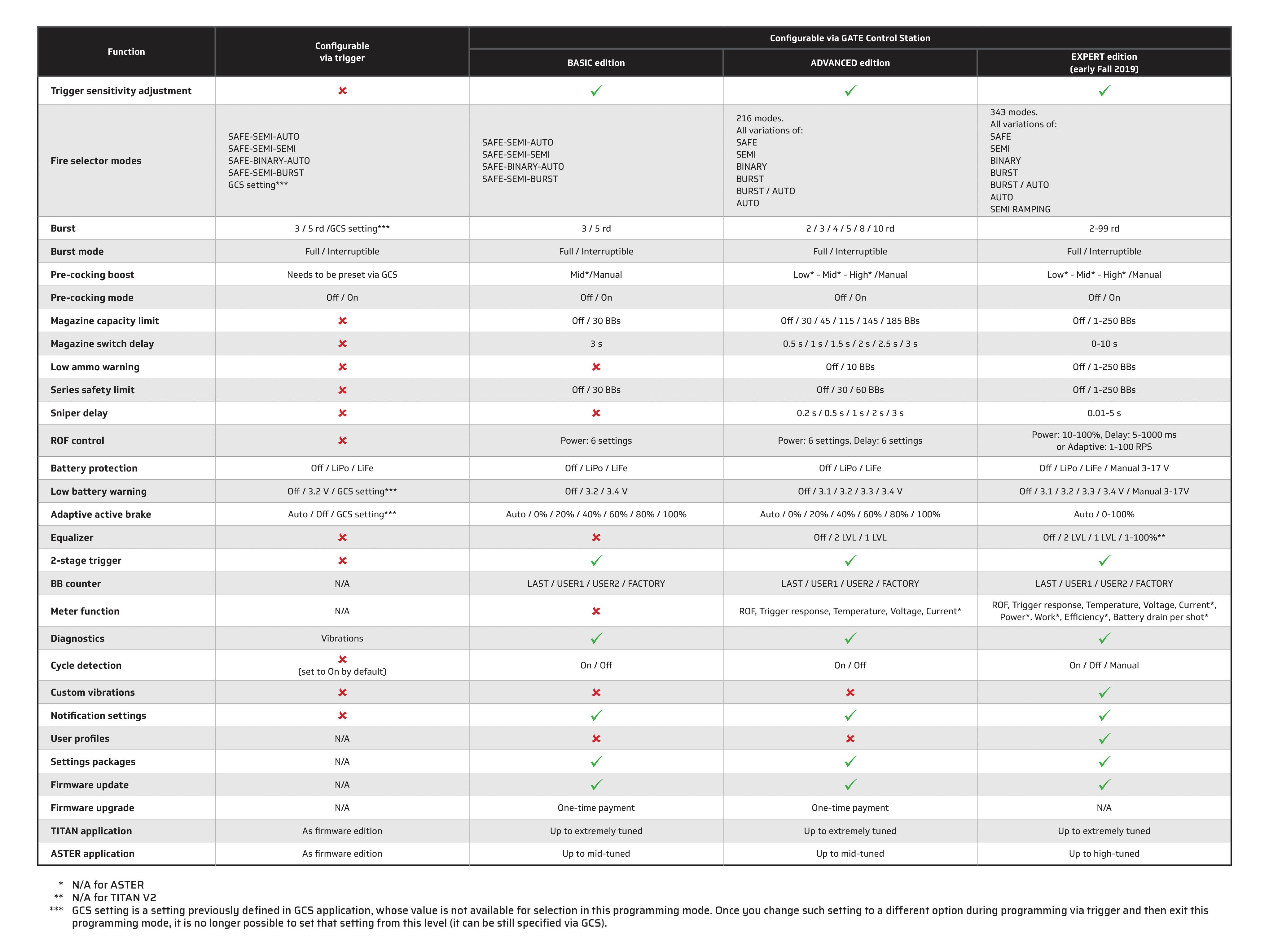 Edition comparison